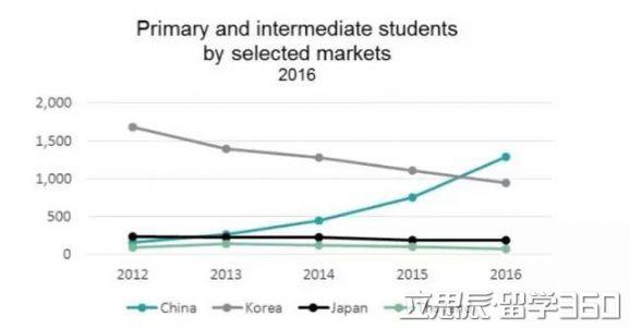 《新西兰国际留学生报告》留学低龄化趋势明显