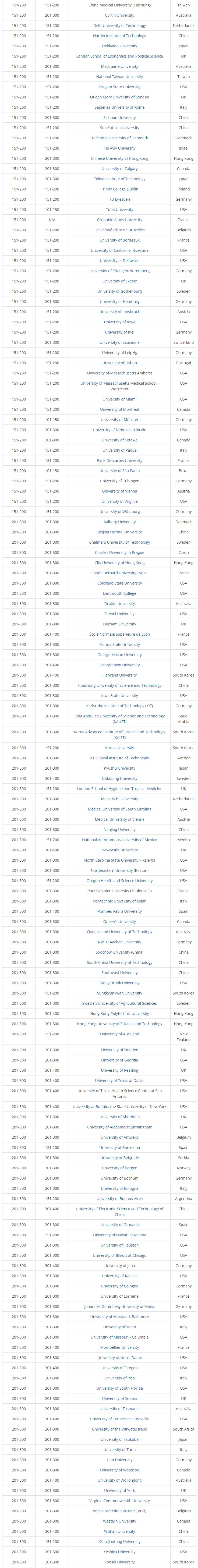 重磅消息!ARWU2017世界大学学术排名新鲜出炉