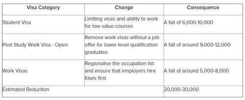 新西兰政党提出减少留学签证政策 华人会受影响吗?