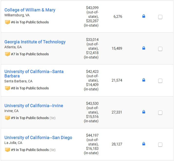 2018年U.S.News最佳公立大学排名 加州大学抢眼