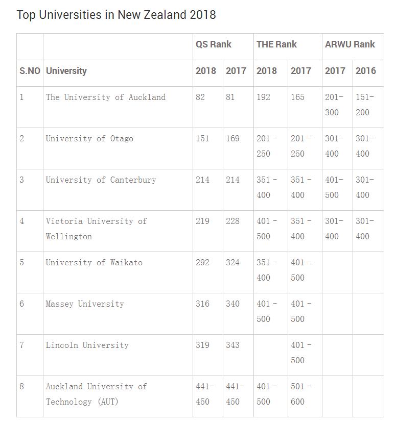 新西兰国际学生数量呈上升趋势 排名稳步上升