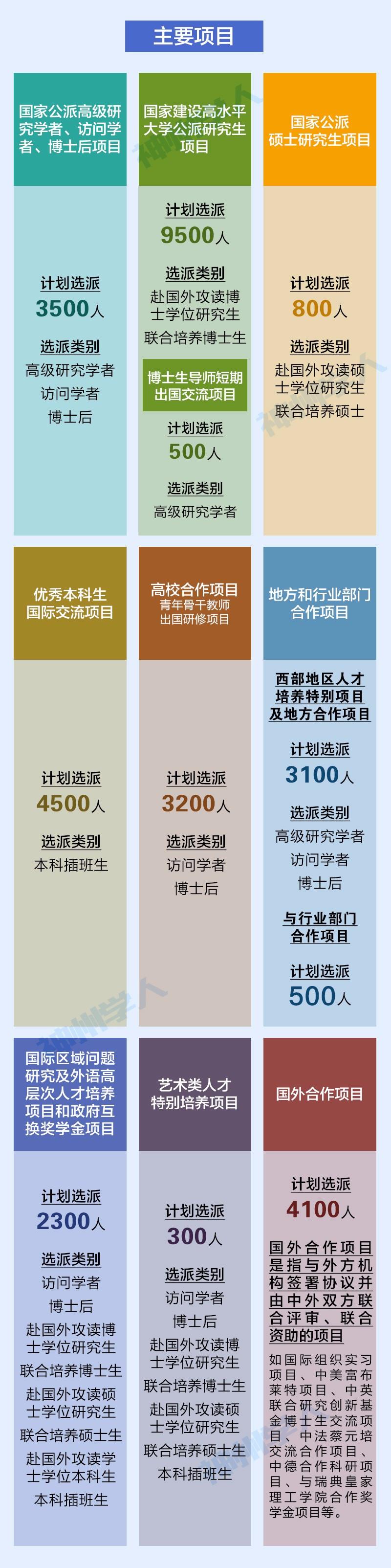 32300个名额!2018年国家公派留学人员选派简章发布