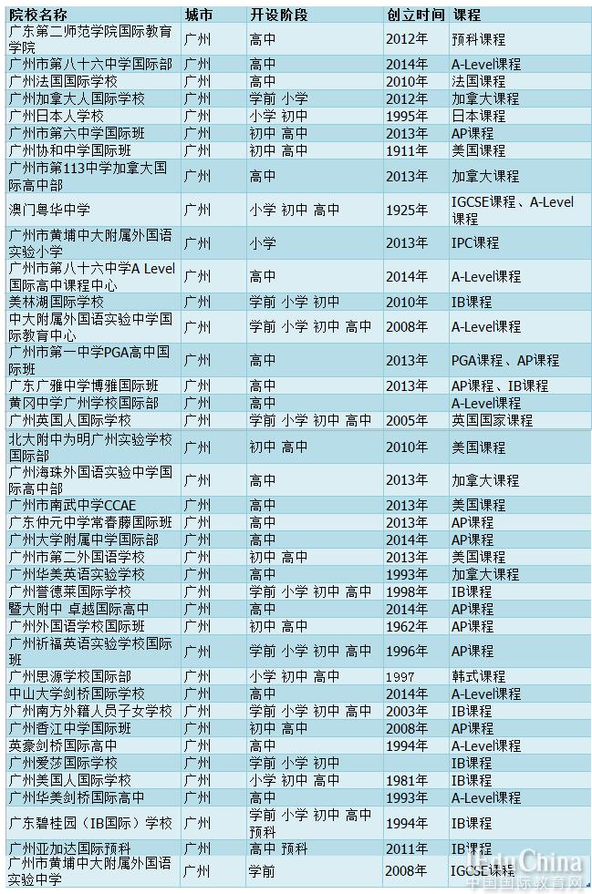 广州国际学校怎么选?这些误区你中招了吗