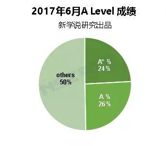 牛津剑桥放榜 中国学生预录取汇总