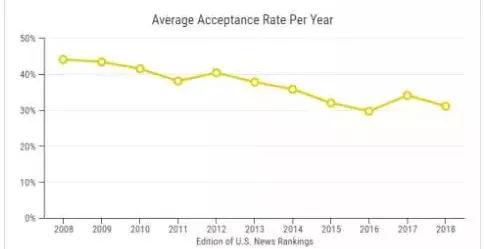 Usnews发布美国公立名校近10年录取数据 趋势很不利