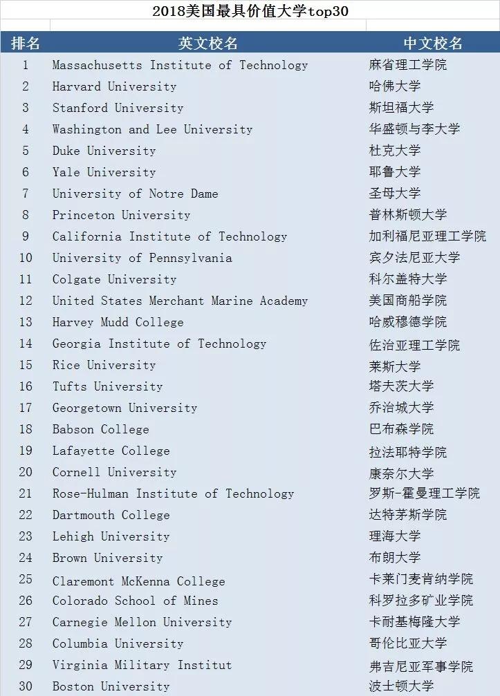 2018美国最具价值大学TOP30 哈佛败给了麻省理工