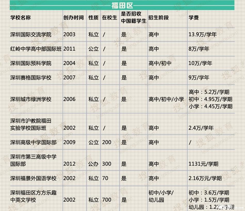 深圳国际学校学费汇总
