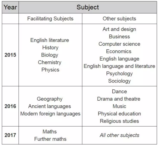 A-Level和GCSE改革继续,专家担心学生成绩会失真!