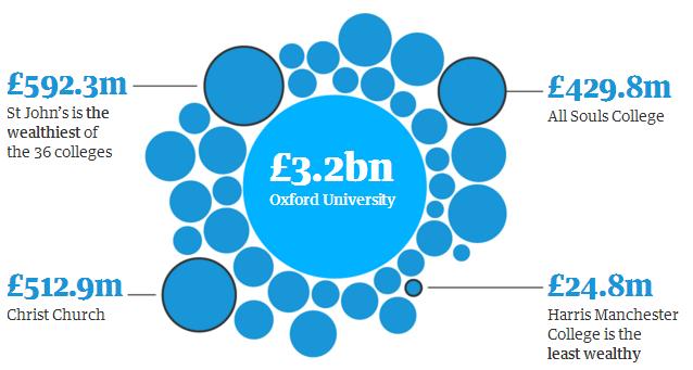 牛津剑桥大学拥有惊人财富,但其招生改革却遭到质疑!
