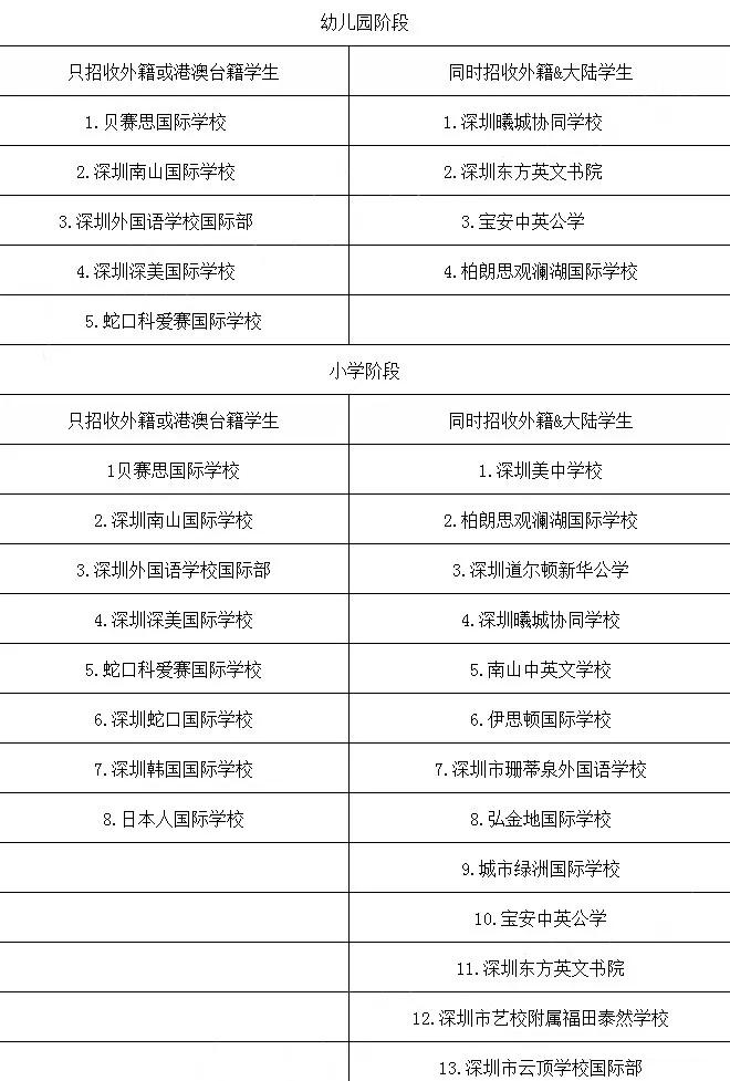深圳国际学校中开始小学国际课程的有哪些?