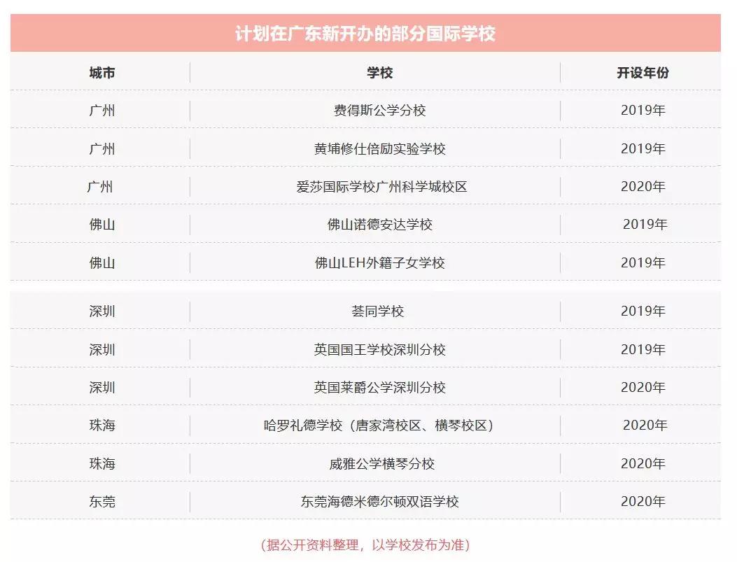 2019-2020年广东将有11所新国际学校开设!