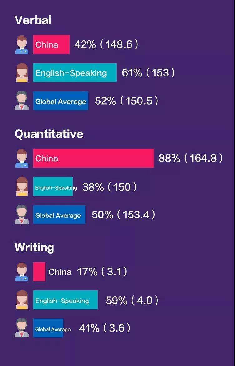 2019最新GRE年度报告,中国考生语文和写作成绩不佳