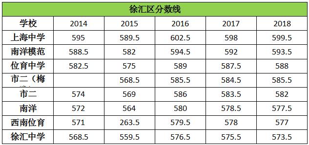 历年上海徐汇区高中录取分数线