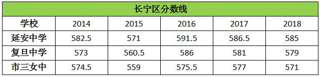 历年上海长宁区高中录取分数线