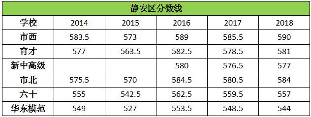历年上海静安区高中录取分数线