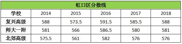 历年上海虹口区高中录取分数线