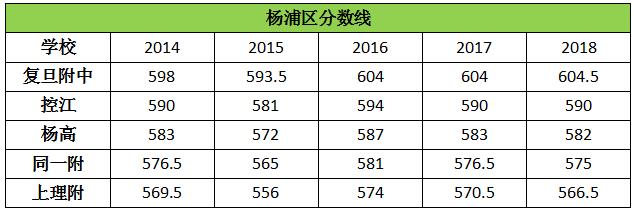 历年上海杨浦区高中录取分数线
