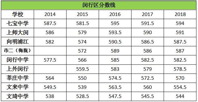 历年上海闵行区高中录取分数线