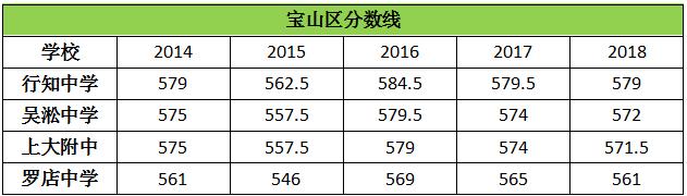 历年上海宝山区高中录取分数线