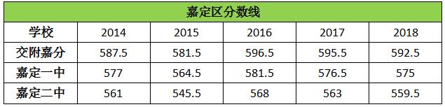 历年上海嘉定区高中录取分数线