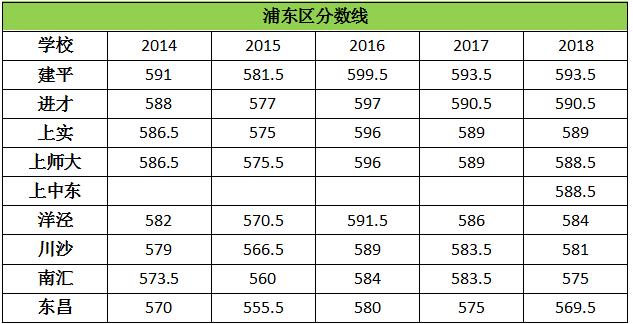 历年上海浦东新区高中录取分数线