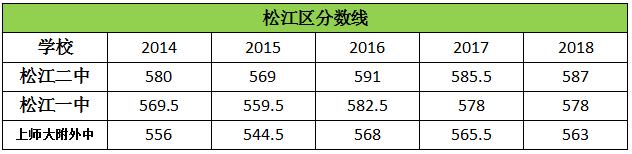 历年上海松江区高中录取分数线