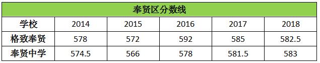 历年上海奉贤区高中录取分数线