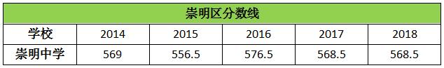 历年上海崇明区高中录取分数线