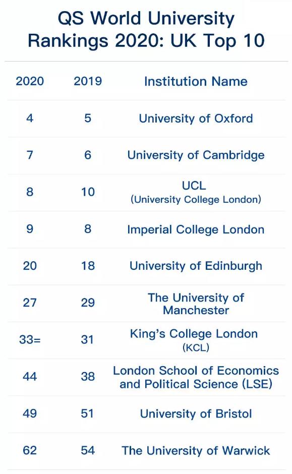 2020最新QS世界大学排名出乎意外,剑桥跌落神坛,清华北大逆袭!