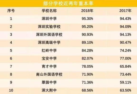 2019深圳高中排名前十,有你心仪的学校?