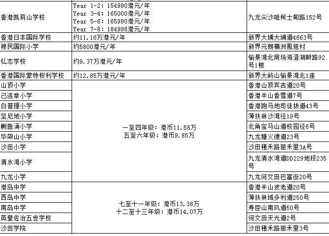 都说香港国际学校学费贵?没50个W别想上好学校!是真的吗?