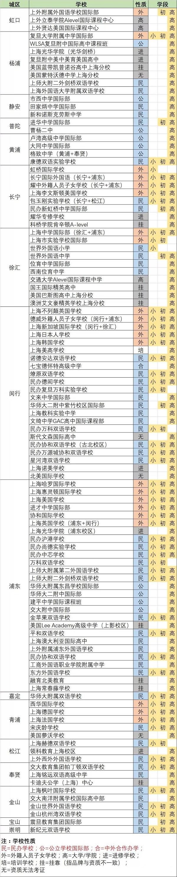 上海105所国际学校不分排名一览表