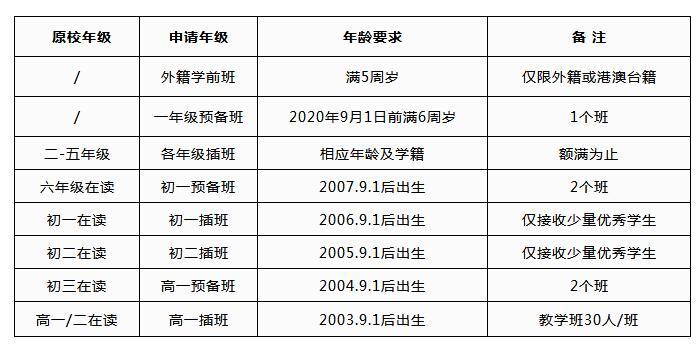 武汉枫叶国际学校2019-2020小、初、高春招简章