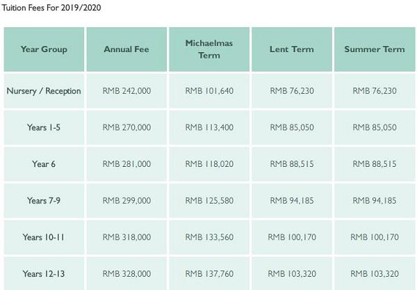 上海惠灵顿国际学校2019-2020年学费一年多少