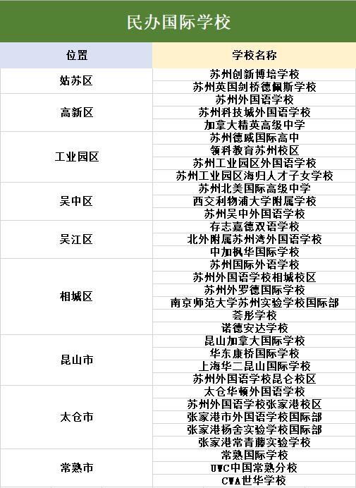 苏州国际学校一览表,都分布在哪?