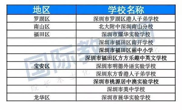 深圳国际学校香港班有哪些?