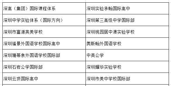 面对深圳国际部和国际学校要怎样选择?