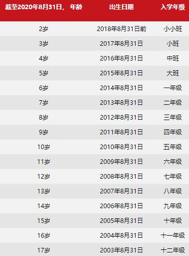 北京乐成国际学校入学年龄要求