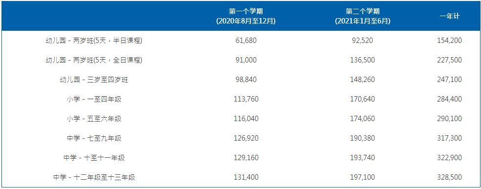 上海耀中国际学校2020-2021学年学费多少?