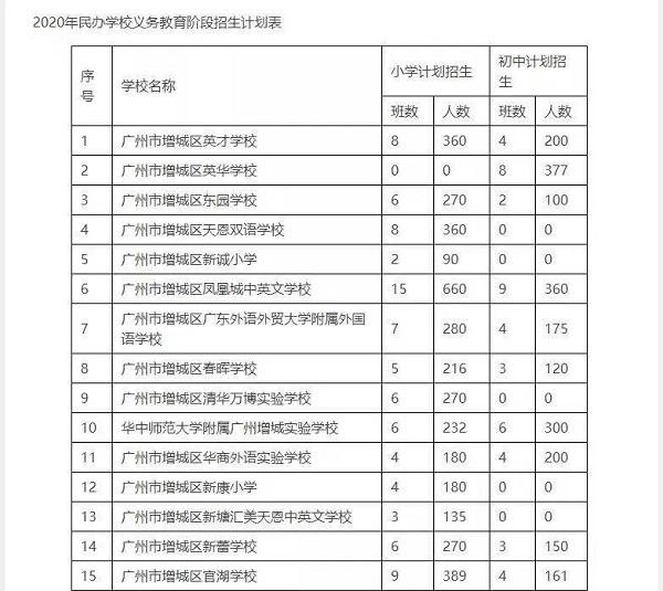 广州各区民办小学2020招生计划汇总