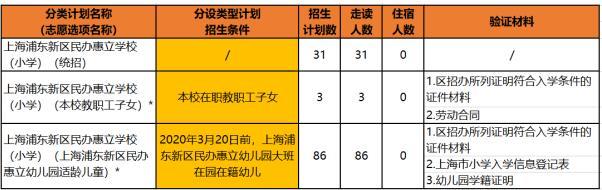上海浦东新区民办惠立学校2020学年招生简章