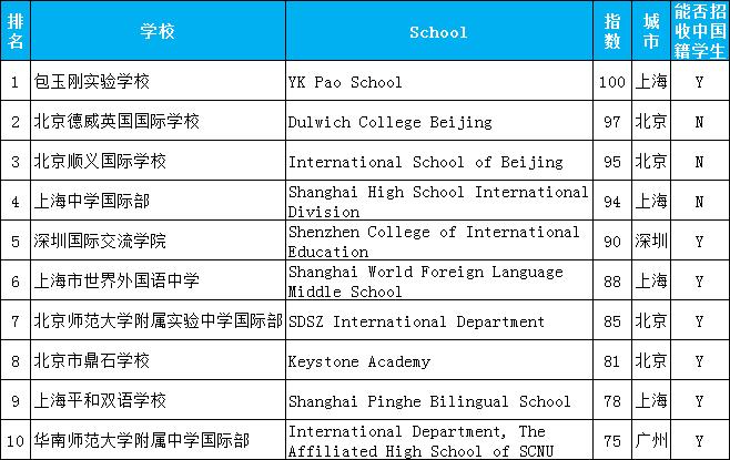 逆风翻盘!包玉刚成2020上海国际学校排名NO.1