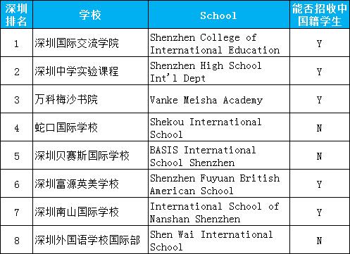 2020年深圳国际学校一览表:深圳国际学校排名