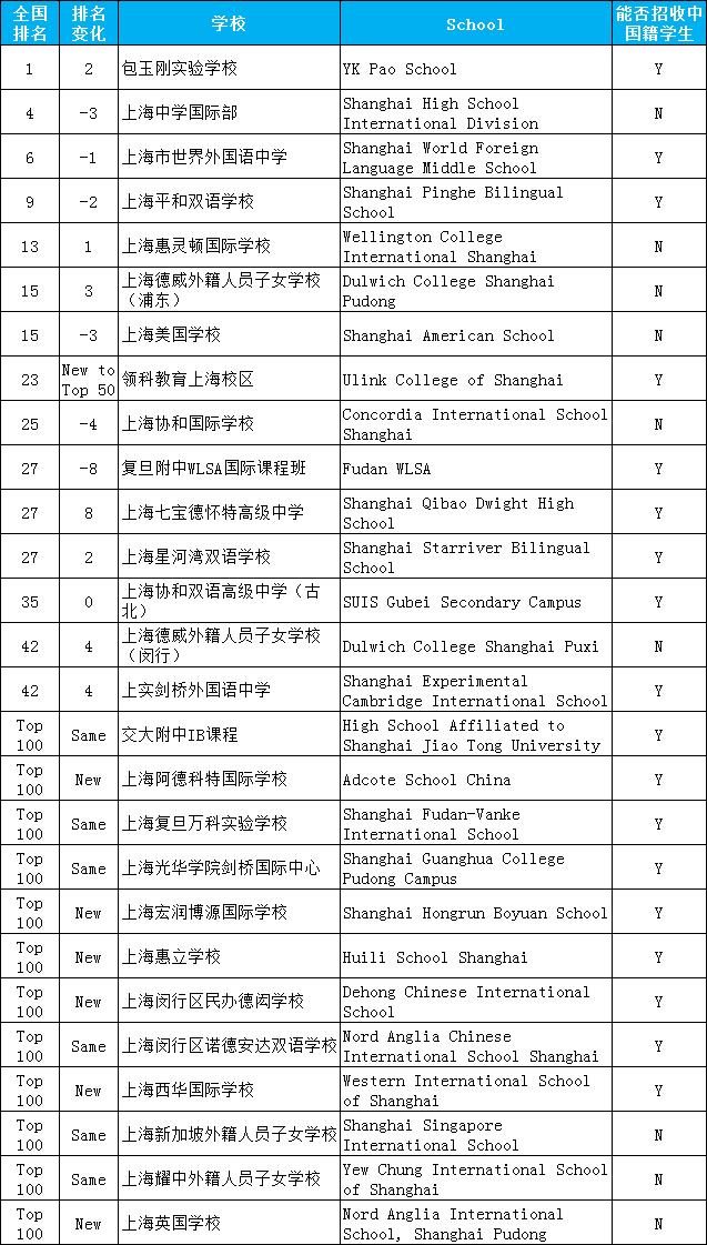 """上海国际学校排名2020,上海""""国际学校""""大盘点!"""