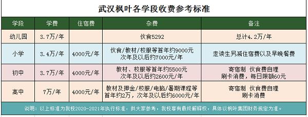 武汉枫叶学校学费贵吗?如果贵,它值吗?