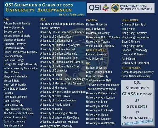 盘点深圳国际学校2020年海外名校录取排行榜