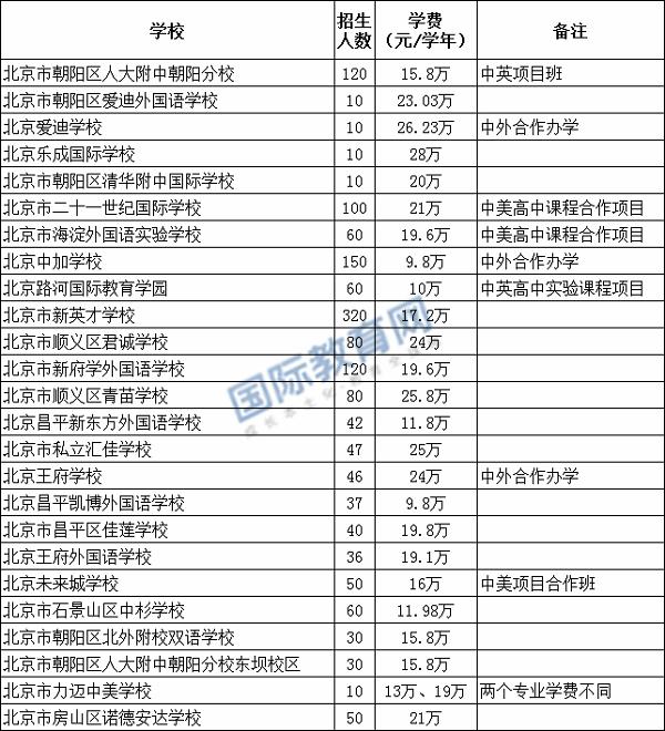 招生增加!2020年北京公办高中国际班招生计划出炉