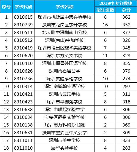 深圳这18所国际化学校可凭中考成绩报考!入读后双学籍!