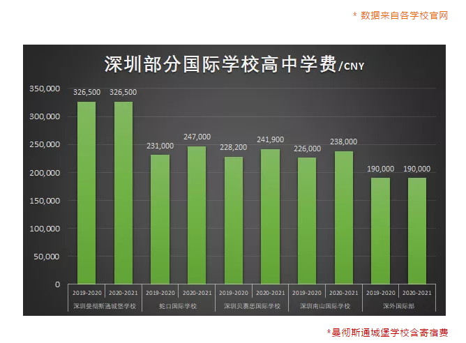 学费大涨近7%!深圳国际学校2020-2021费用大盘点!