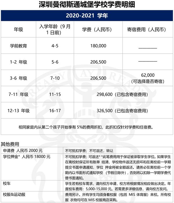 2020深圳曼彻斯通城堡学校简介及收费标准